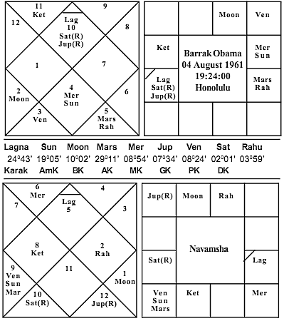 Barack Obama Horoscope - Journal of Astrology