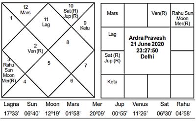Ardra Pravesh June 2020 - Journal of Astrology