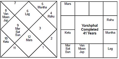 Congress Party Varshaphal Journal of Astrology