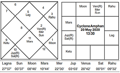 Cyclone Amphan - Journal of Astrology