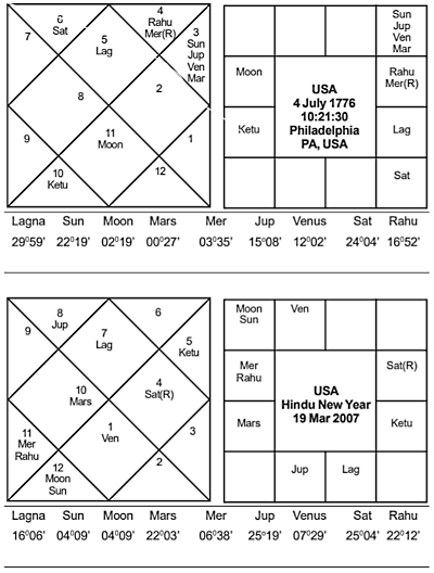 USA Hindu New Year 2007 - Journal of Astrology