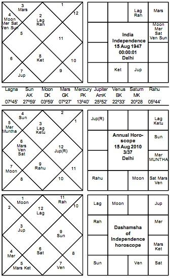 Horosocope of Indian Independence