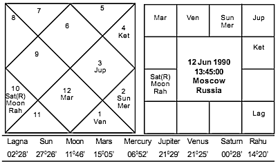 Vedic Astrology Article Journal Of Astrology Putin S Victory