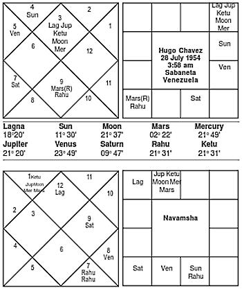 Journal of Astrology - Hugo Chavez Horoscope