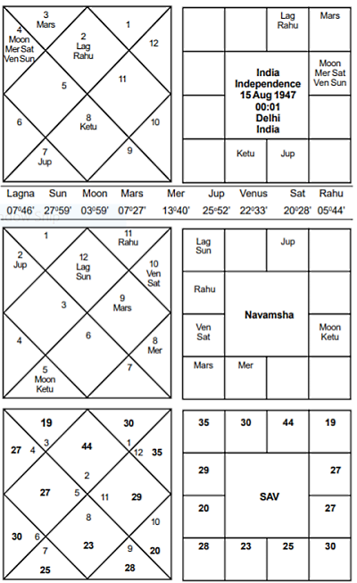 Indian Independence Horoscope  - Journal of Astrology