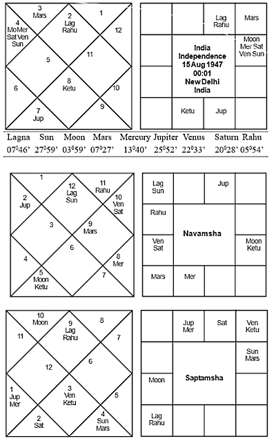 Indian Independence Chart Journal of Astrology