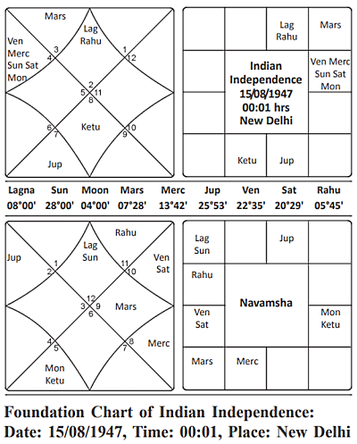 Indian Independence 1947 Journal of Astrology
