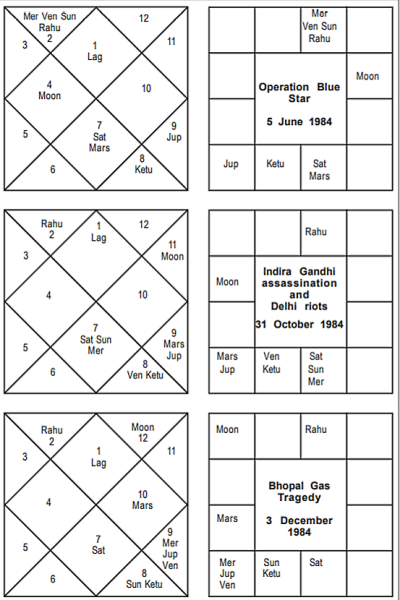 Indira Gandhi Assassination Horoscope - Journal of Astrology