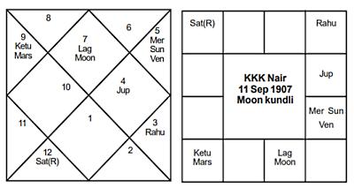 KKK Nair - Journal of Astrology