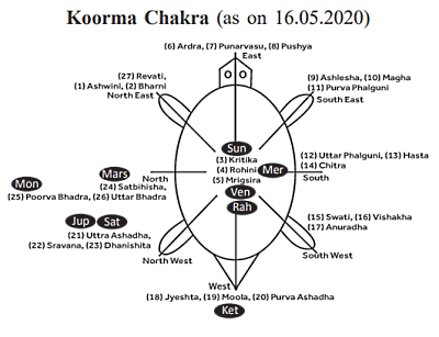 Koorma Chakra 2020 Journal of Astrology