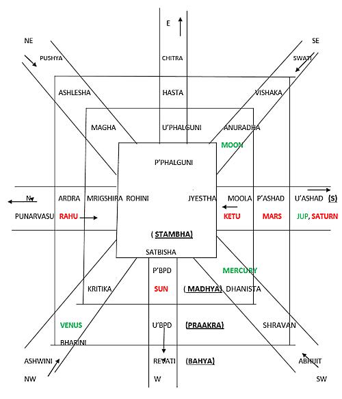 Kota Chakra Covid 19 - Journal of Astrology