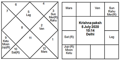 Krishna Paksh July 2020 - Journal of Astrology