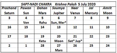 Krishna Paksh July 2020 Sapta Nadi - Journal of Astrology