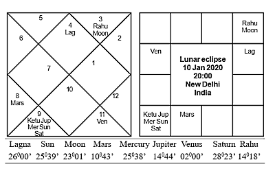 Lunar Eclipse Jan 10 2020 Journal of Astrology