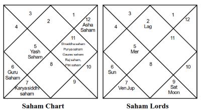 Narendra Modi Varshaphal Saham - Journal of Astrology