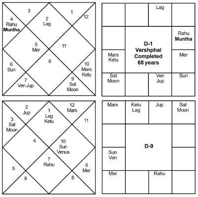 Narendra Modi Varshaphal - Journal of Astrology