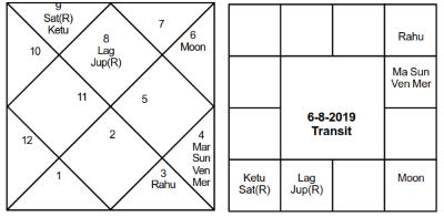 Narendra Modi Varhaphal Transit - Journal of Astrology