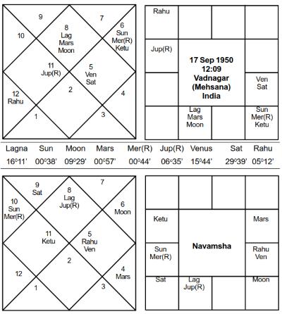 Narendra Modi - Journal of Astrology