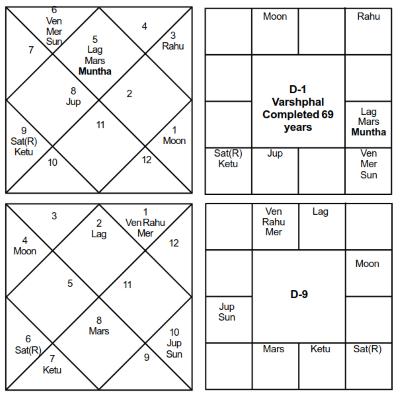 Narendra Modi Varshaphal 69 - Journal of Astrology
