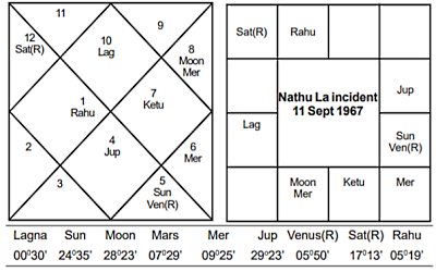 Nathu La Incident - Journal of Astrology