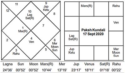 Paksha Kundali Sept 2020