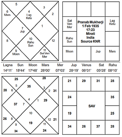 President Pranab Mukherji Horoscope - Journal of Astrology