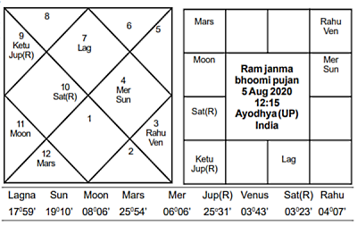 Ram Janma Bhoomi Muhurat - Journal of Astrology