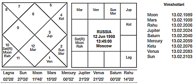 Russia Independence Horoscope - Journal of Astrology