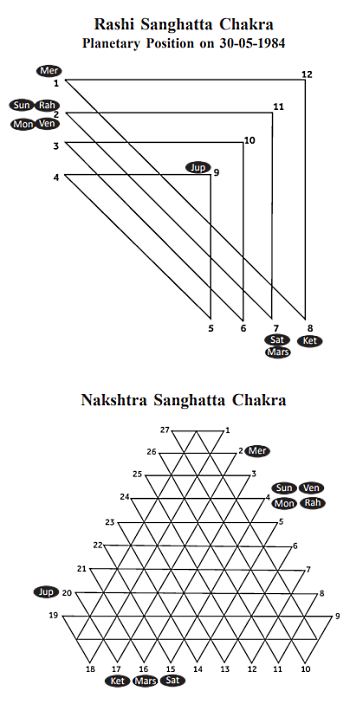 Sanghatta and Nakshatra Chakras 1984  Journal of Astrology