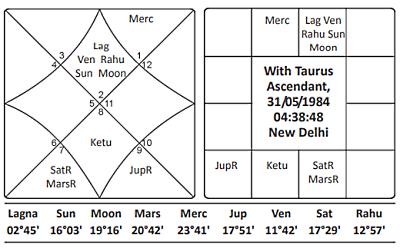 Sanghatta Horoscope 1984
