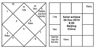 Journal of Astrology - Solar Eclipse China
