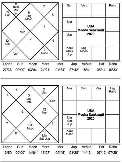 US Meena Mesha Sankranti 2020 - Journal of Astrology