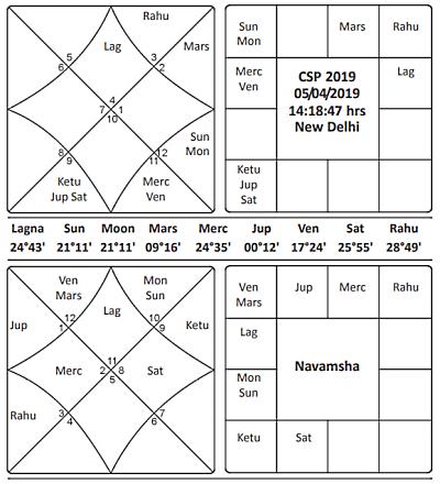 Chaitra Shukla Pratipada Journal of Astrology
