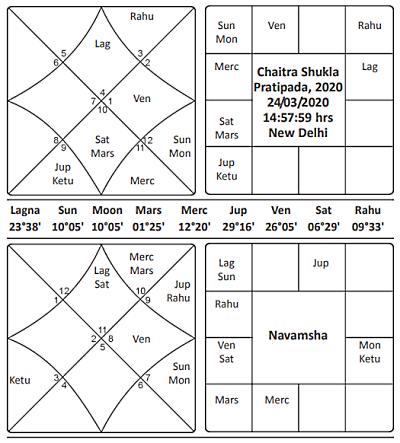 Chaitra Shukla Pratipada 2020 Journal of Astrology