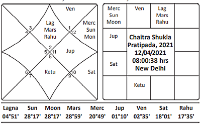Chaitra Shukla Pratipada 2021 Journal of Astrology