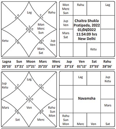 Chaitra Shukla Pratipada 2022 Journal of Astrology