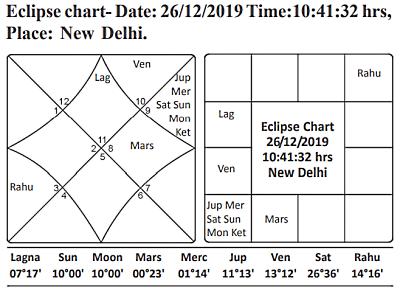 Eclipse Dec 2019 Journal of Astrology