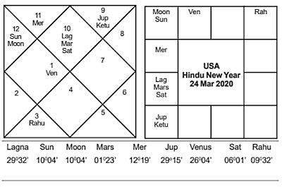 US Hindu New Year 2020 - Journal of Astrology