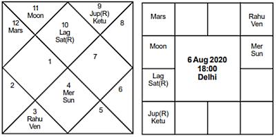 Surya Veedhi Aug 06 2020 - Journal of Astrology