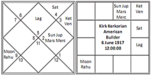 Vedic Astrology: Success and 11th House - 1