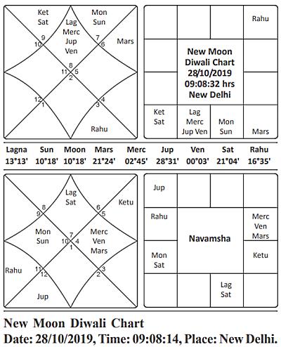 New Moon Diwali Chart 2019 Journal of Astrology