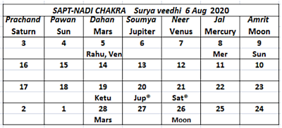Surya Veedhi Aug 06 2020 Sapta Nadi - Journal of Astrology