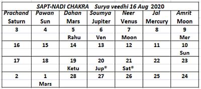 Surya Veedhi Aug 16 2020 Sapta Nadi - Journal of Astrology
