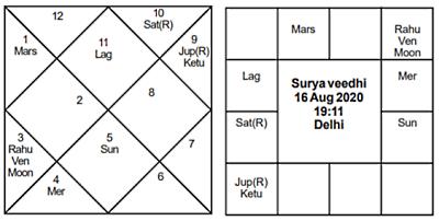 Surya Veedhi Aug 16 2020 - Journal of Astrology