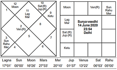 Surya Veedhi June 2020 - Journal of Astrology