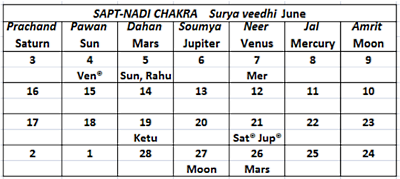 Surya Veedhi June 2020 Sapta Nadi - Journal of Astrology