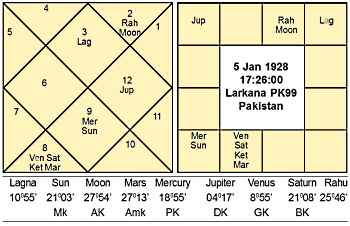 Zulfiquar Ali Bhutto Horoscope